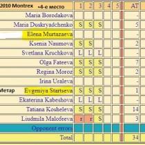 6-1 Montres2010 RUS-FULL-stat